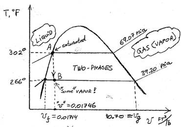 various forms of diagrams exist (t-v, t-s, mollier, etc ), but a t-v diagram  is best for our purposes, as shown on fig 2: